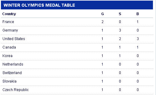 Sky Sports Medal Table