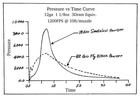 Shotgun Black Powder Pressure 111